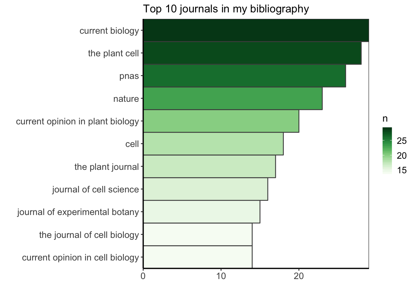 Analysing bibliographical references with R
